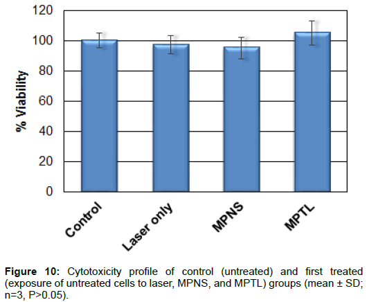 nanomedicine-nanotechnology-cytotoxicity-control-cells