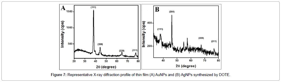 nanomedicine-nanotechnology-diffraction