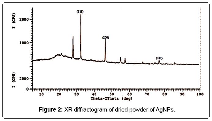 nanomedicine-nanotechnology-diffractogram