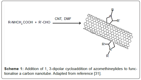 nanomedicine-nanotechnology-dipolar-cycloaddition-azomethineylides
