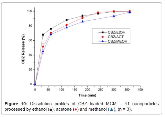 nanomedicine-nanotechnology-dissolution-profiles-nanoparticles