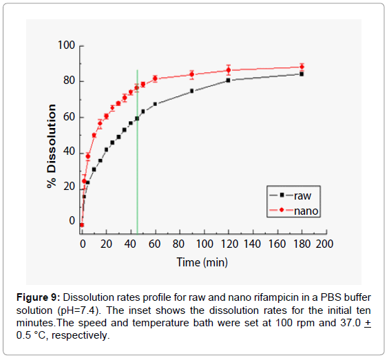 nanomedicine-nanotechnology-dissolution-rates-profile