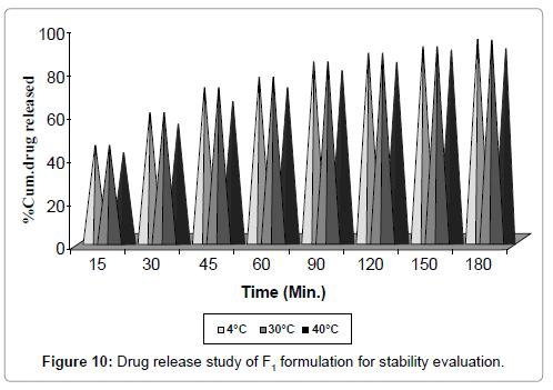 nanomedicine-nanotechnology-drug-release-f1-formulation