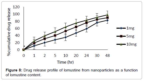 nanomedicine-nanotechnology-drug-release-function