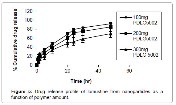 nanomedicine-nanotechnology-drug-release-lomustine
