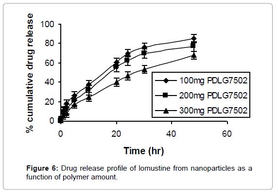 nanomedicine-nanotechnology-drug-release-polymer