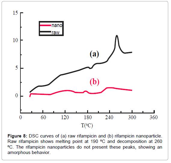nanomedicine-nanotechnology-dsc-curves-rifampicin-melting