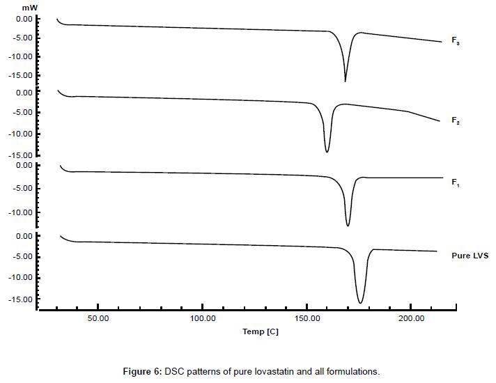 nanomedicine-nanotechnology-dsc-patterns-pure-lovastatin