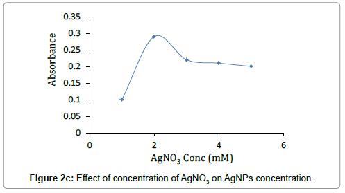 nanomedicine-nanotechnology-effect-concentration-agno3