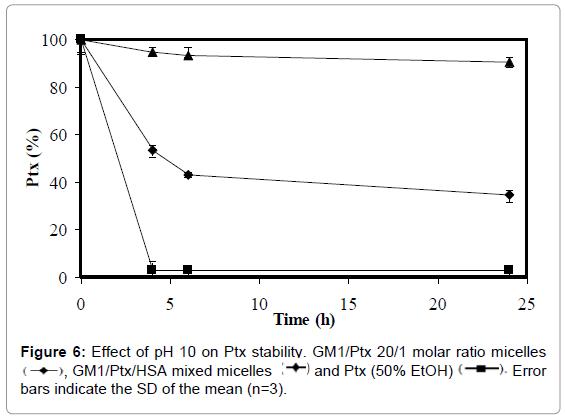 nanomedicine-nanotechnology-effect-stability-micelles