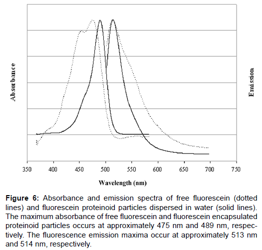 nanomedicine-nanotechnology-emission-spectra-fluorescein