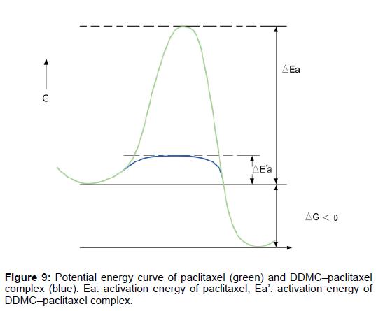 nanomedicine-nanotechnology-energy-paclitaxel-complex