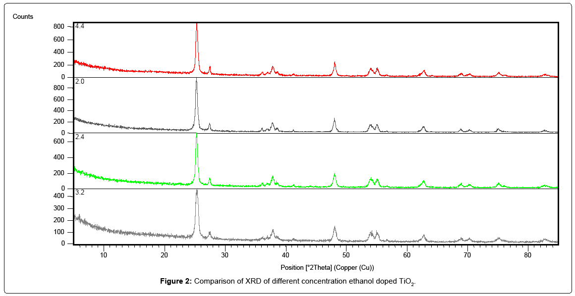 nanomedicine-nanotechnology-ethanol