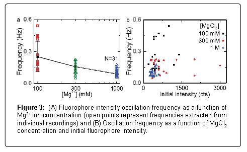 nanomedicine-nanotechnology-fluorophore-oscillation-frequency