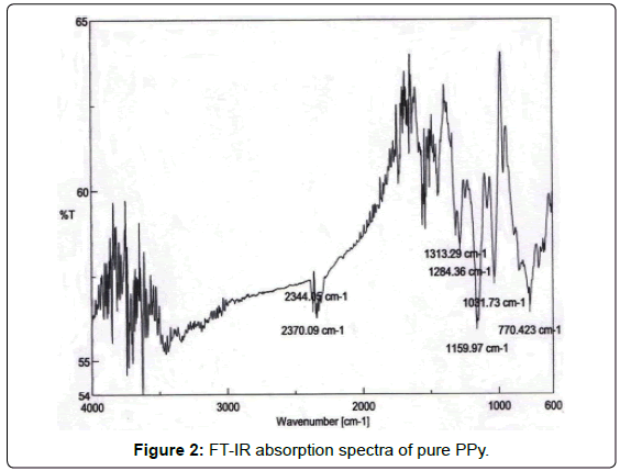 Influence of dodecylbenzene sulfonic acid doping on - Infrared spectroscopy absorption table ...