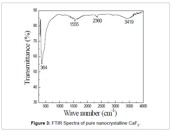 nanomedicine-nanotechnology-ftir-nanocrystalline
