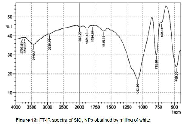 nanomedicine-nanotechnology-ftir-spectra-milling-white