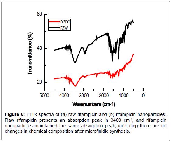 nanomedicine-nanotechnology-ftir-spectra-nanoparticles