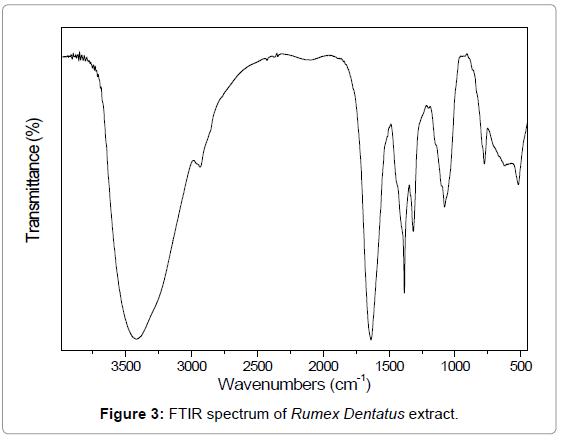 nanomedicine-nanotechnology-ftir-spectrum-dentatus
