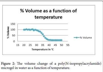 nanomedicine-nanotechnology-function-temperature