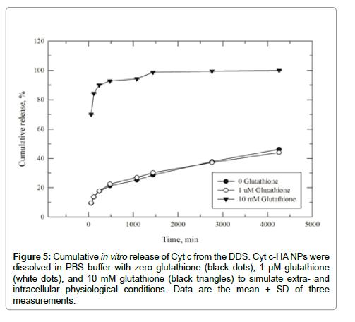 nanomedicine-nanotechnology-glutathione