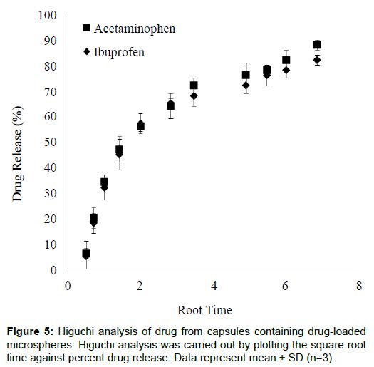 nanomedicine-nanotechnology-higuchi-capsules-microspheres