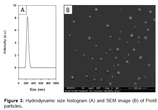 nanomedicine-nanotechnology-hydrodynamic-size-histogram