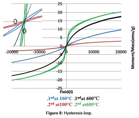 nanomedicine-nanotechnology-hysteresis-loop