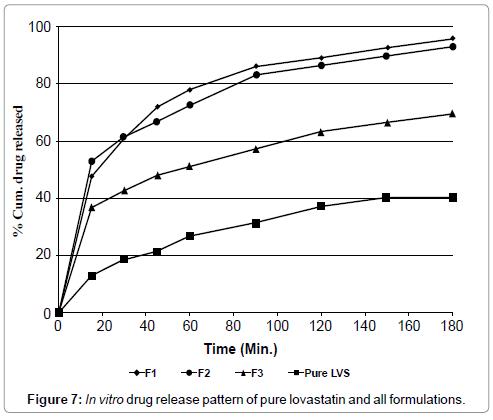 nanomedicine-nanotechnology-in-vitro-drug-pure-lovastatin