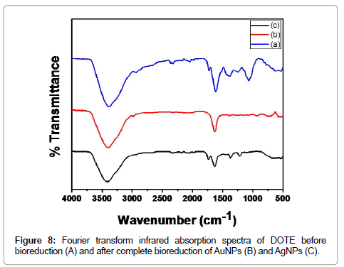 nanomedicine-nanotechnology-infrared