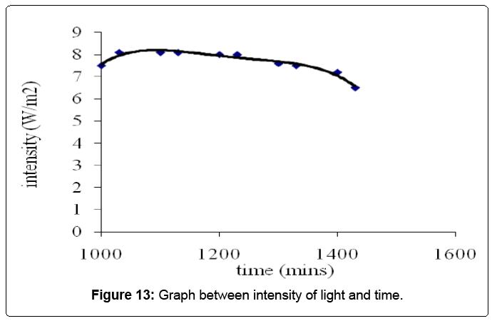 nanomedicine-nanotechnology-intensity