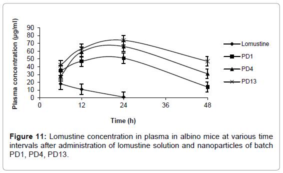 nanomedicine-nanotechnology-lomustine-plasma-albino