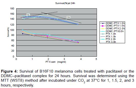 nanomedicine-nanotechnology-melanoma-cells-paclitaxel