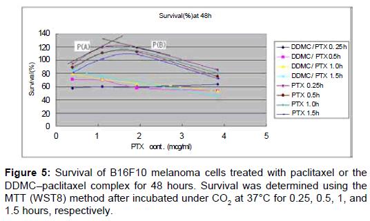 nanomedicine-nanotechnology-melanoma-paclitaxel-incubated