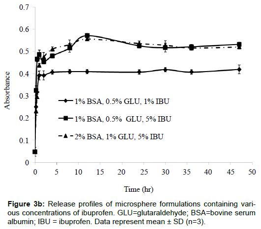 nanomedicine-nanotechnology-microsphere-ibuprofen-glutaraldehyde