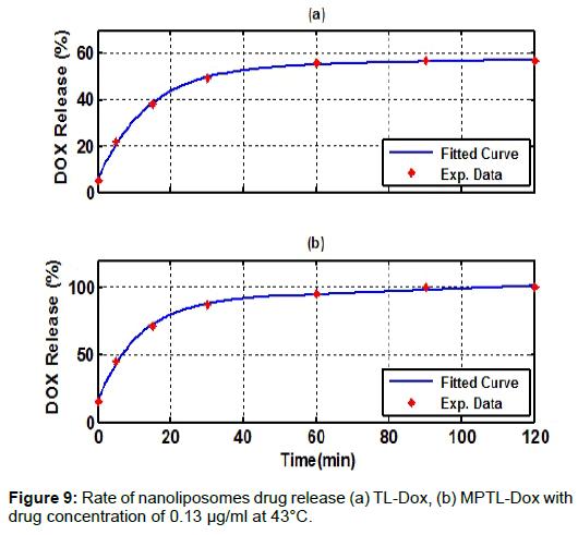 nanomedicine-nanotechnology-nanoliposomes-drug-release