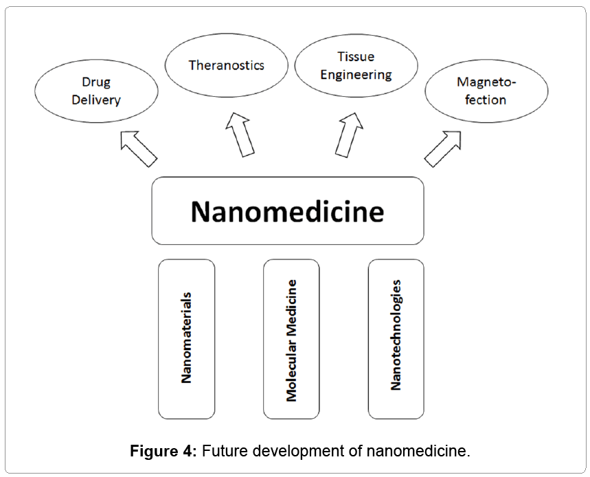 nanomedicine-nanotechnology-nanomedicine