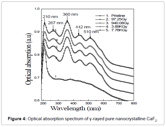 nanomedicine-nanotechnology-optical-nanocrystalline
