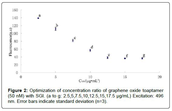 nanomedicine-nanotechnology-optimization-concentration-ratio