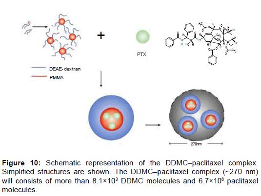 nanomedicine-nanotechnology-paclitaxel-complex-molecules