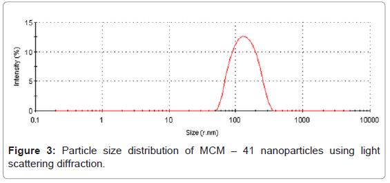nanomedicine-nanotechnology-particle-distribution-scattering