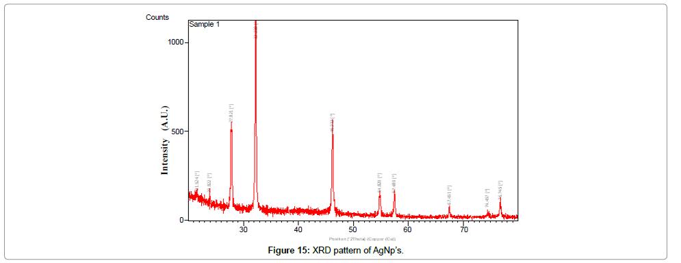 nanomedicine-nanotechnology-pattern