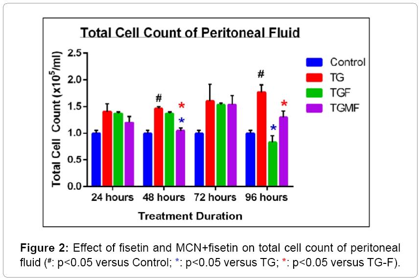 nanomedicine-nanotechnology-peritoneal