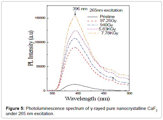 nanomedicine-nanotechnology-photoluminescence-265-nm