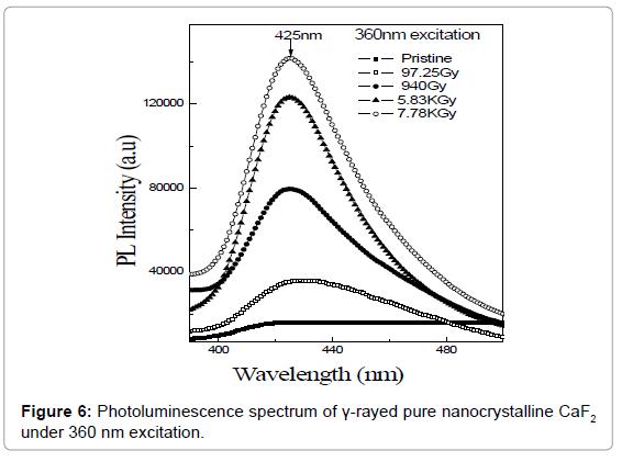 nanomedicine-nanotechnology-photoluminescence-360-nm