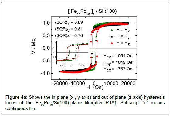 nanomedicine-nanotechnology-plane-hysteresis-continuous