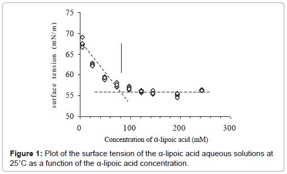 nanomedicine-nanotechnology-plot-surface-concentration
