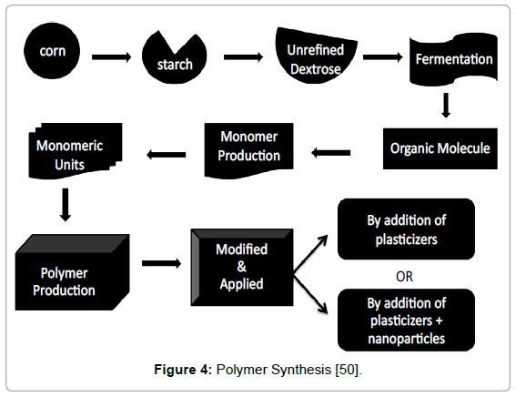 nanomedicine-nanotechnology-polymer-synthesis