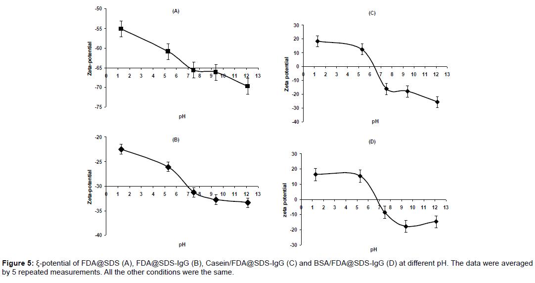 nanomedicine-nanotechnology-potential-measurements-averaged