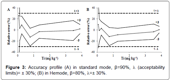 nanomedicine-nanotechnology-profile-standard-hemode